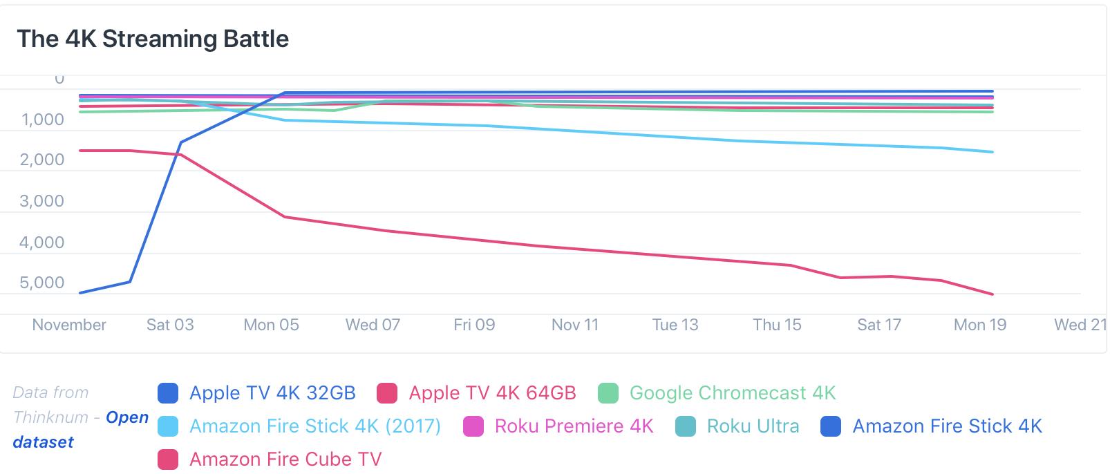 Ventas Apple TV 4K