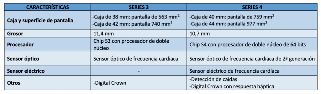 Comparación Series 3 y Series 4