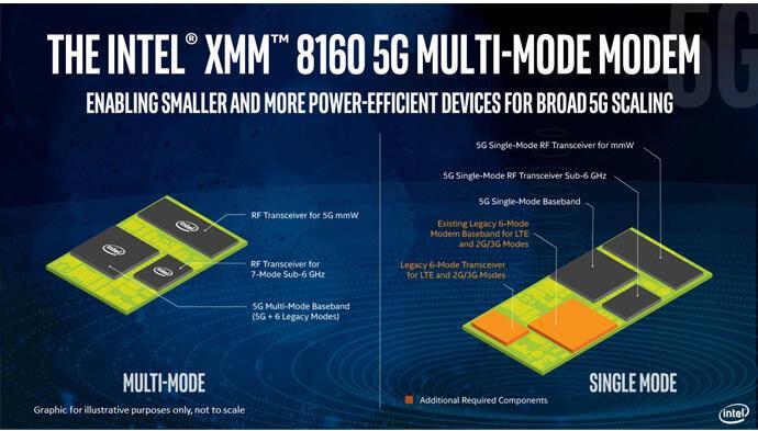 Modem 5G de Intel