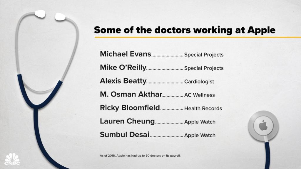 Apple medicos