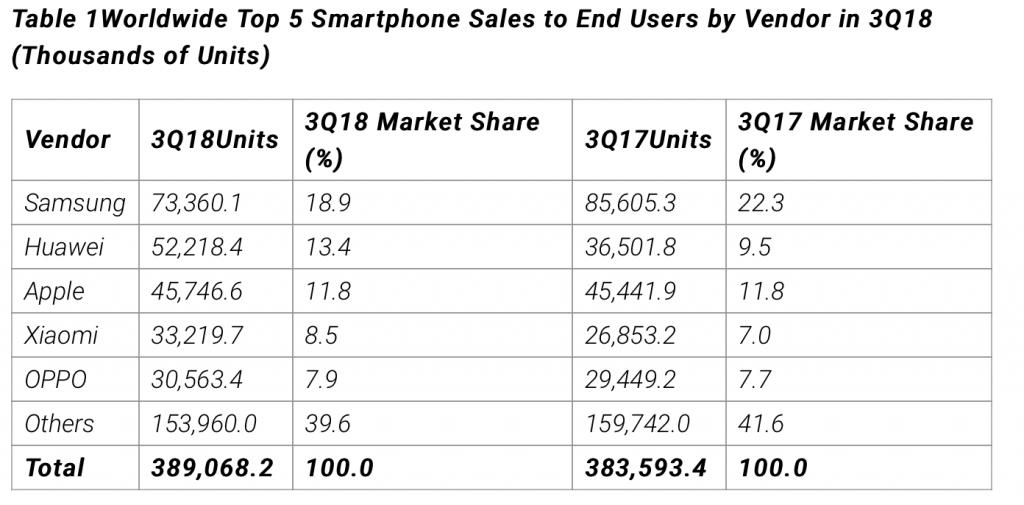 Ventas de smartphone durante el 3T de 2018