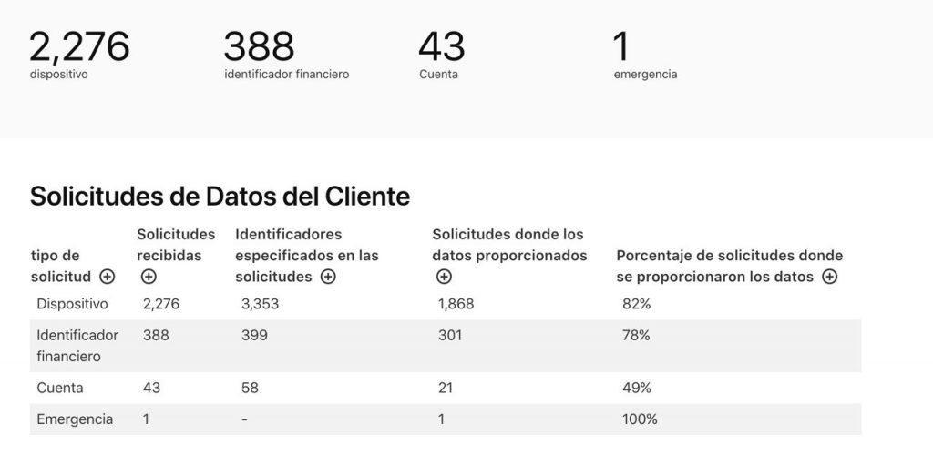 Solicitudes a Apple de España