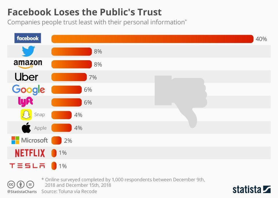 Privacidad de Apple y otras