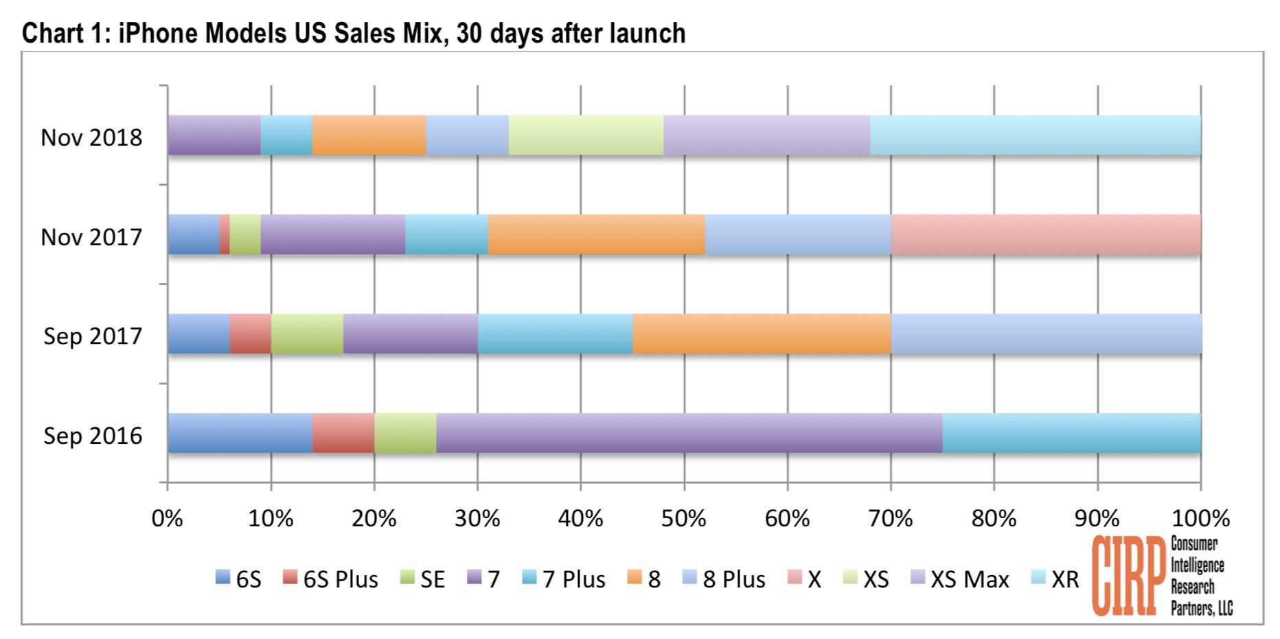 CIRP iPhone ventas noviembre 2018