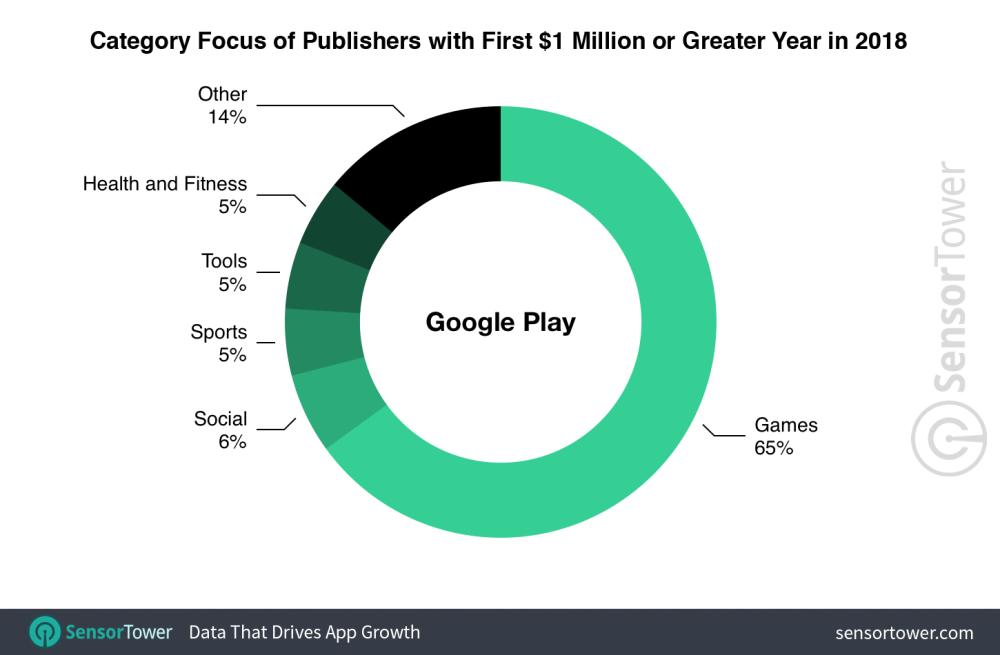 Categoría aplicaciones google play