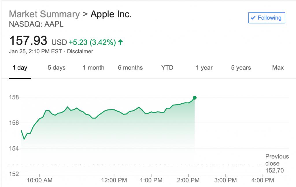 Acciones Apple 25 enero