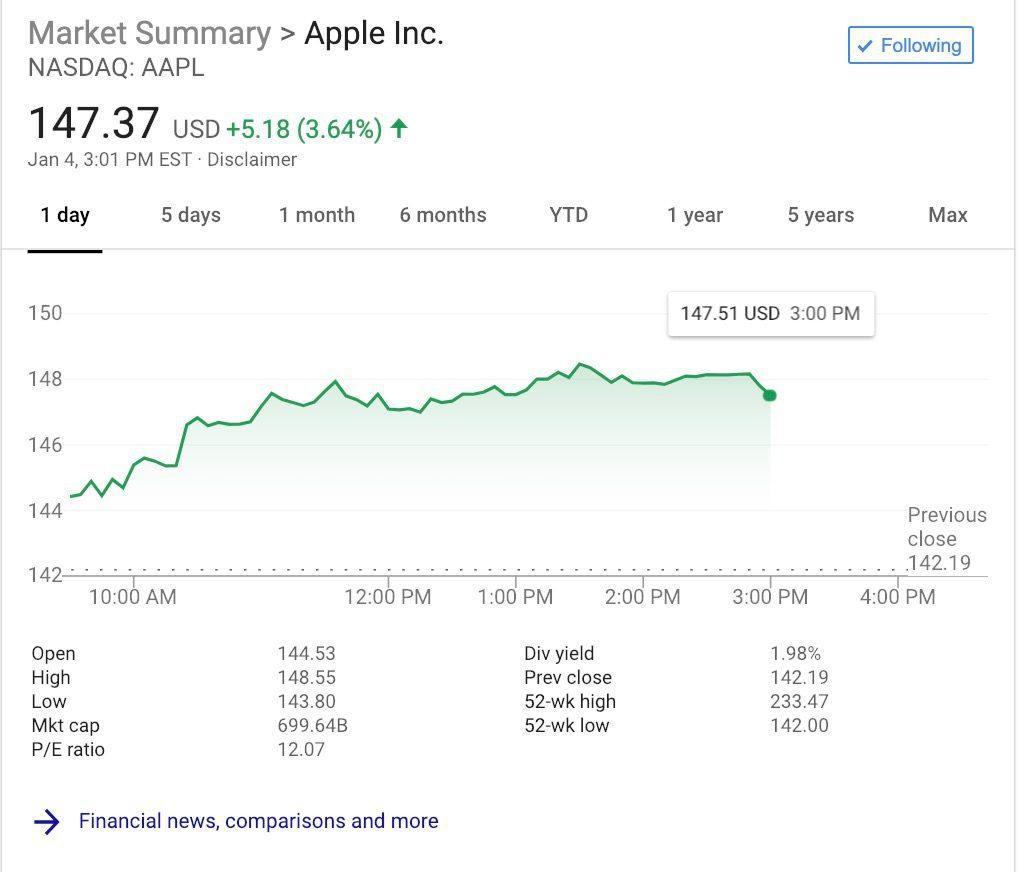 Acciones de Apple tras las declaraciones de Trumo