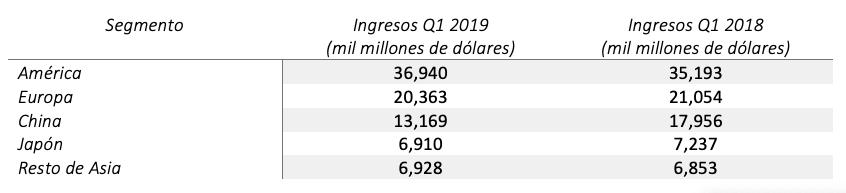 Resultados Económicos Q1 2019 Apple Países