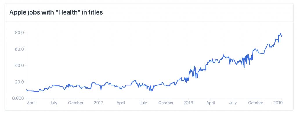Gráfico contrataciones Apple