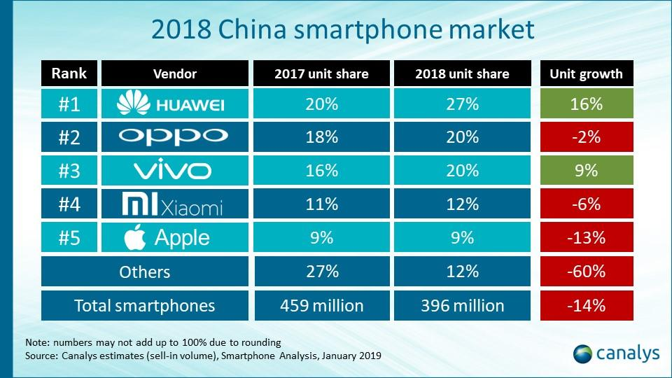 Grafico Apple China