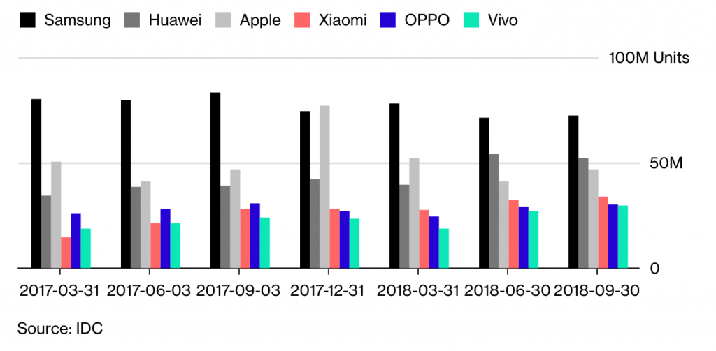 Grafico ventas Apple