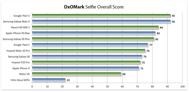 ranking cámaras selfie