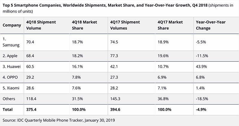 IDC ventas iPhone
