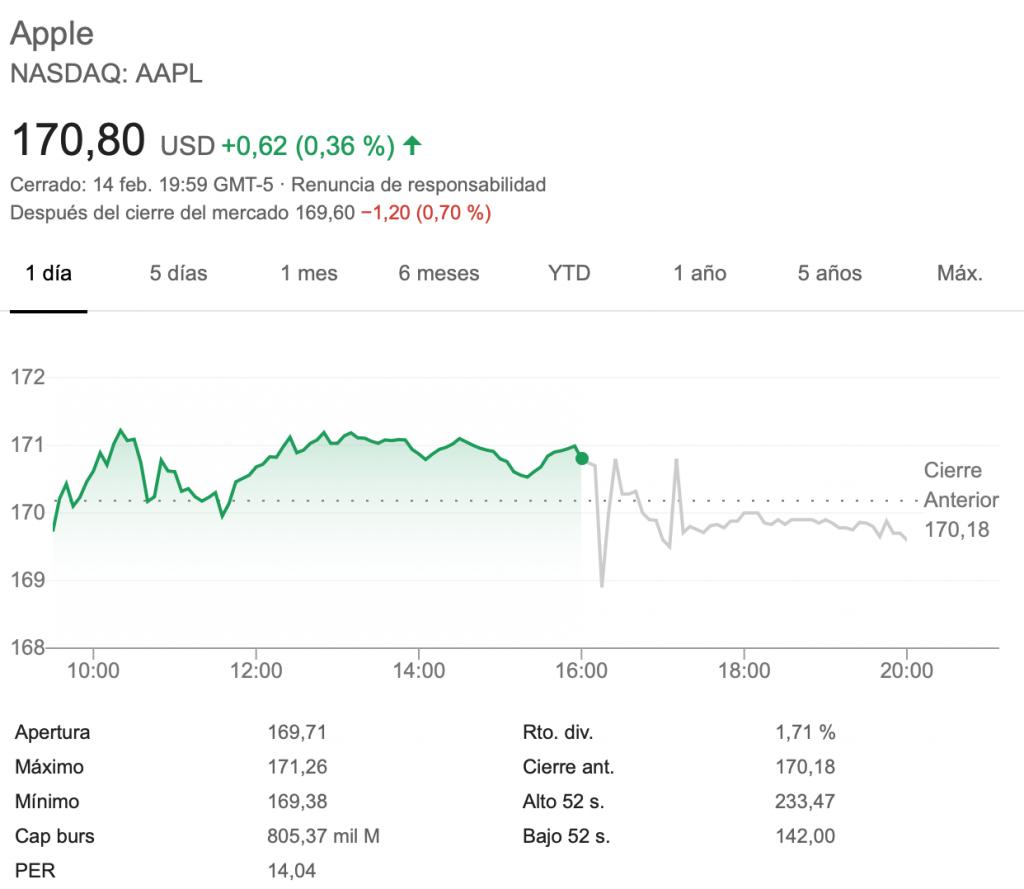 Apple bolsa 14 febrero
