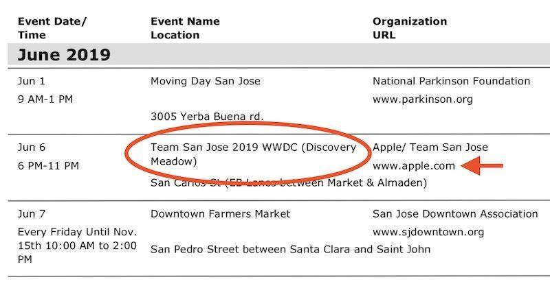 WDC c2019 posibles fechas