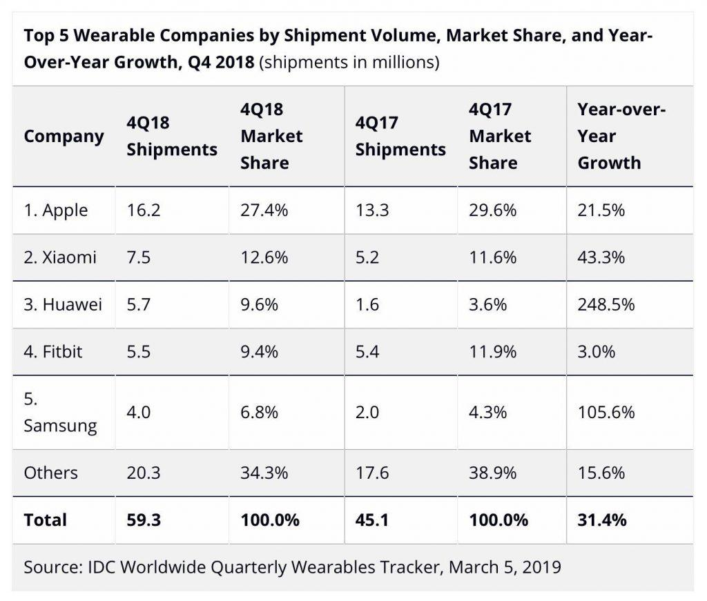 Ventas Apple Watch cuarto trimestre 2018