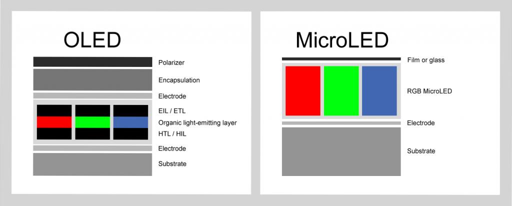 diferencias OLED micro-LED