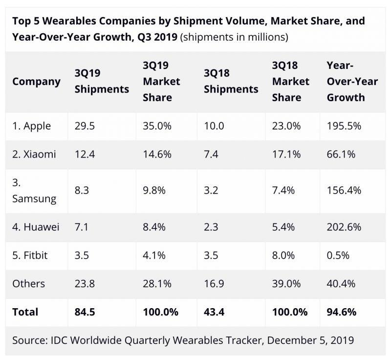 ventas productos portátiles Apple Q3 2019